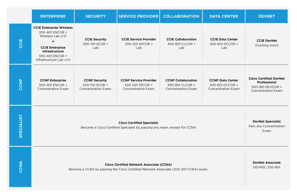 Cisco-Roadmap